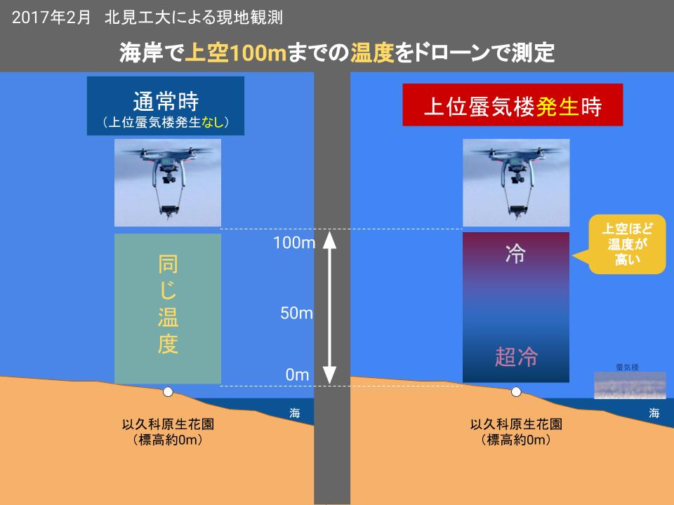 ドローンによる上空の温度測定